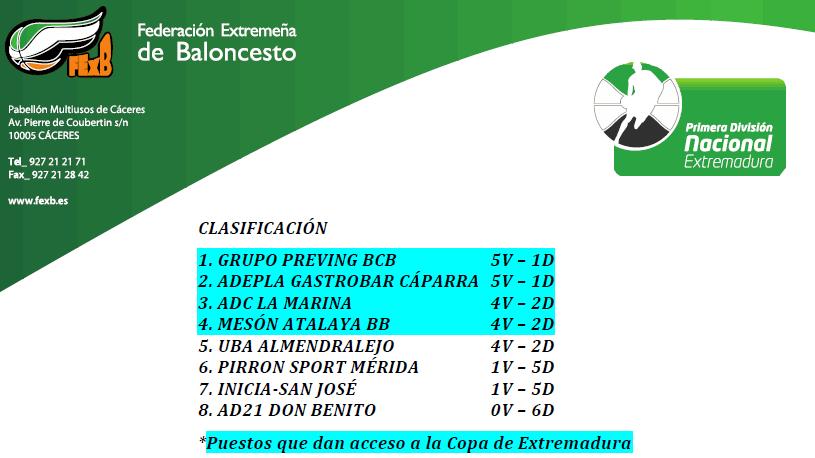 Mesón Atalaya BB y UBA Almendralejo se jugarán la última plaza de la Copa