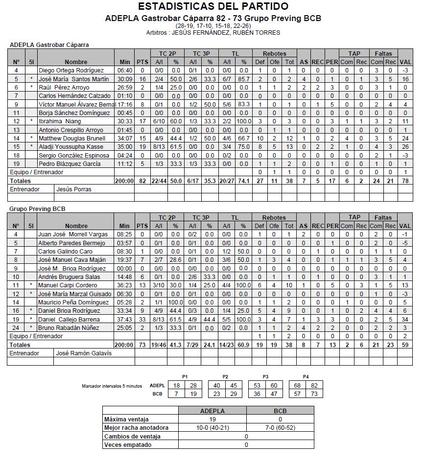 Estadísticas Final Adepla Gastrobar Cáparra vs Grupo Preving