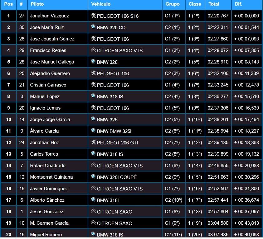 Clasificación Badajoz -Vázquez retiene la corona en el Slalom Ciudad de Badajoz