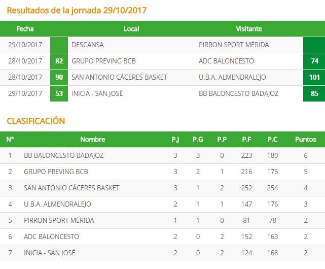 Resultados de la jornada 29102017 | Victorias de BB Baloncesto Badajoz, Grupo Preving y UBA Almendralejo