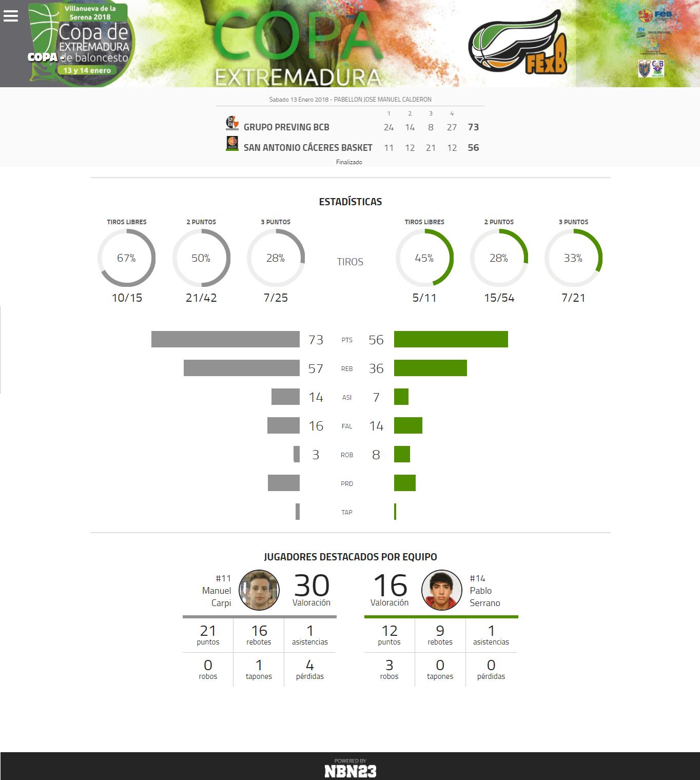 Estadísticas - GRUPO PREVING 73-56 SAN ANTONIO CÁCERES BASKET