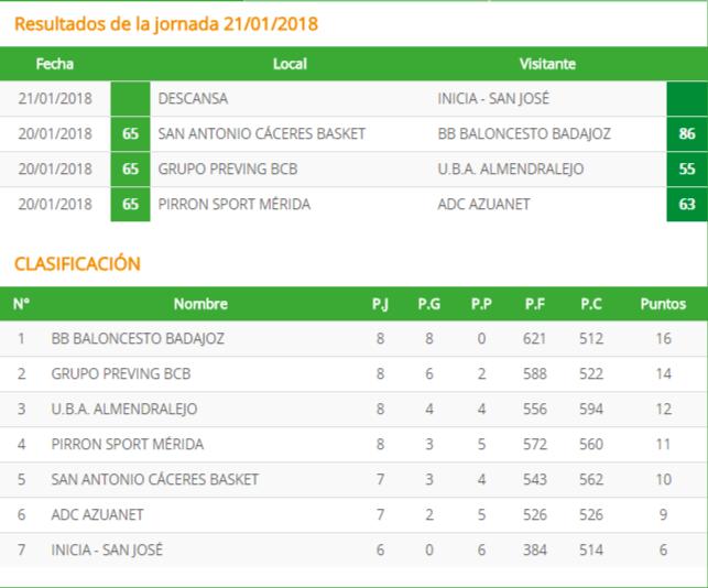Resultados y Clasificación Jornada 8 - Primera División Nacional