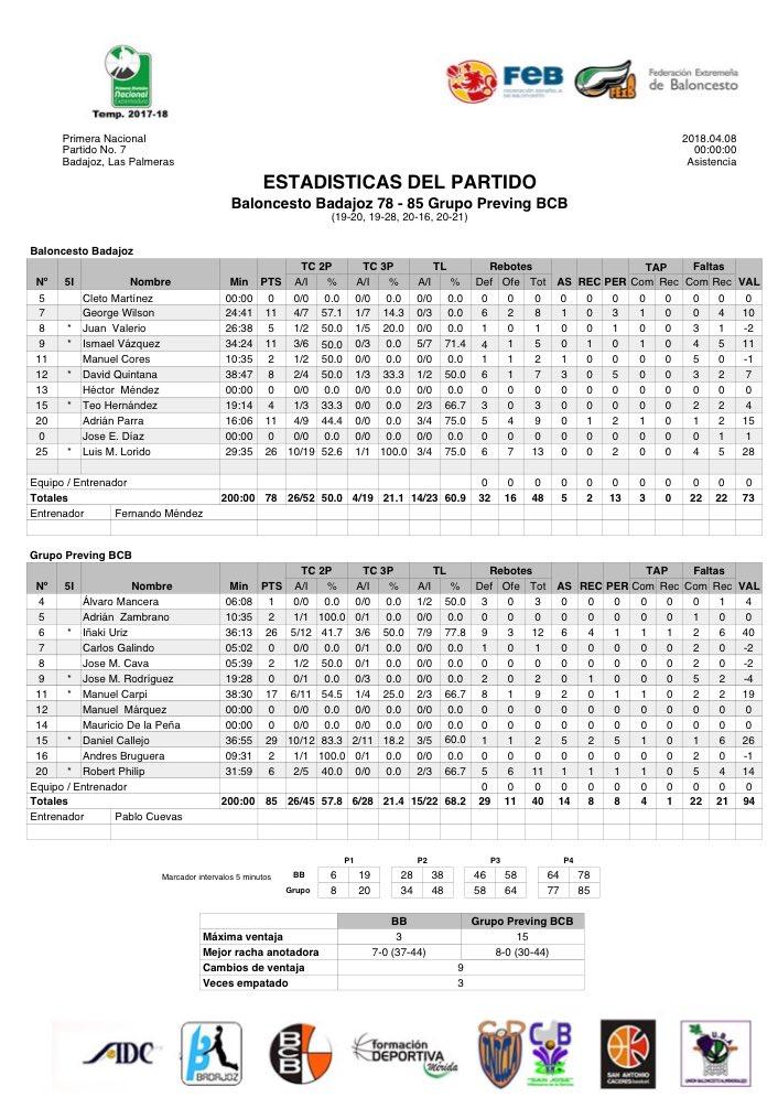 Estadísticas - GRUPO PREVING BCB Gana la Primera División Nacional de baloncesto en Extremadura