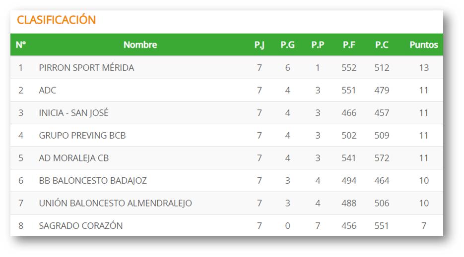 Finaliza la primera vuelta de la competición liguera con la configuración de la Copa de Extremadura 2019