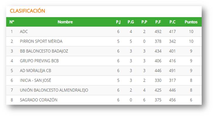 Pirron Sport Mérida se clasifica para la Copa de Extremadura
