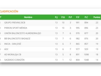 El Grupo Preving da alcance a Pirron Sport Mérida y se coloca líder en la Primera Nacional