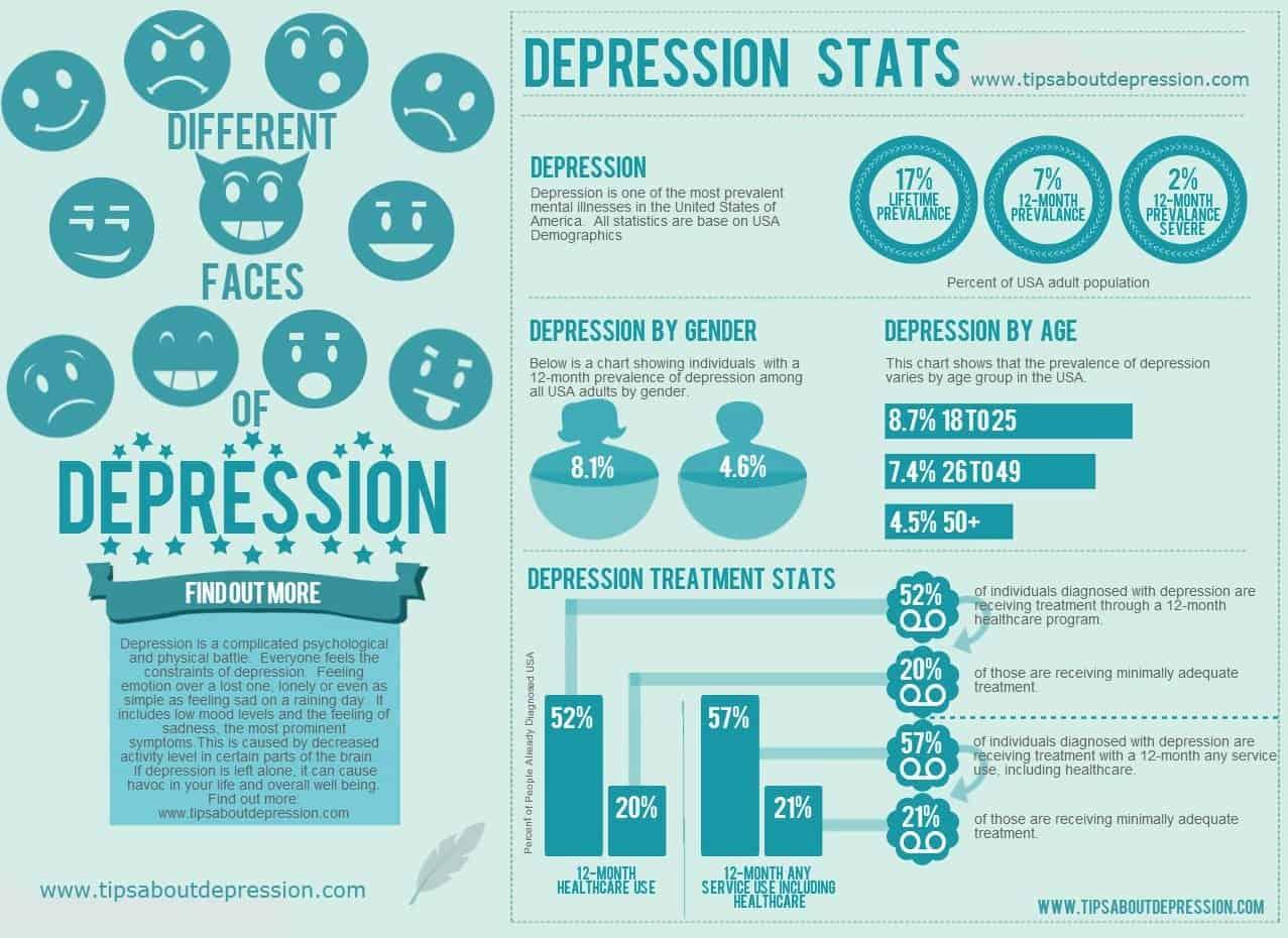 Depression Statistics Inforgraph