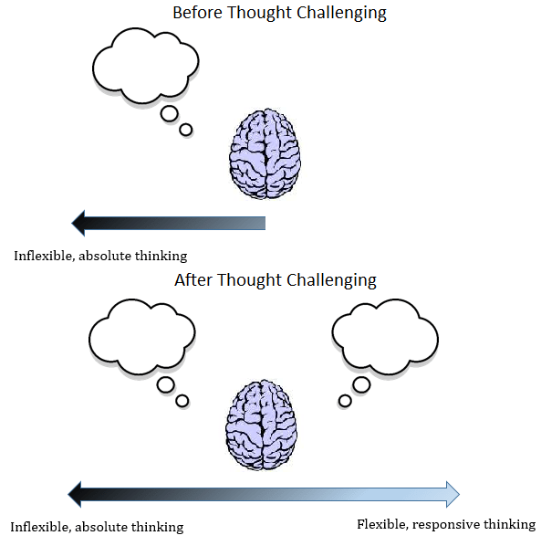 The aims of Thought Challenging