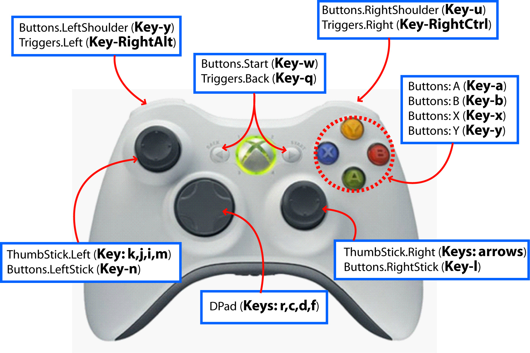 XNACS1Lib: Keyboard To XBOX GamePad Controller Mapping