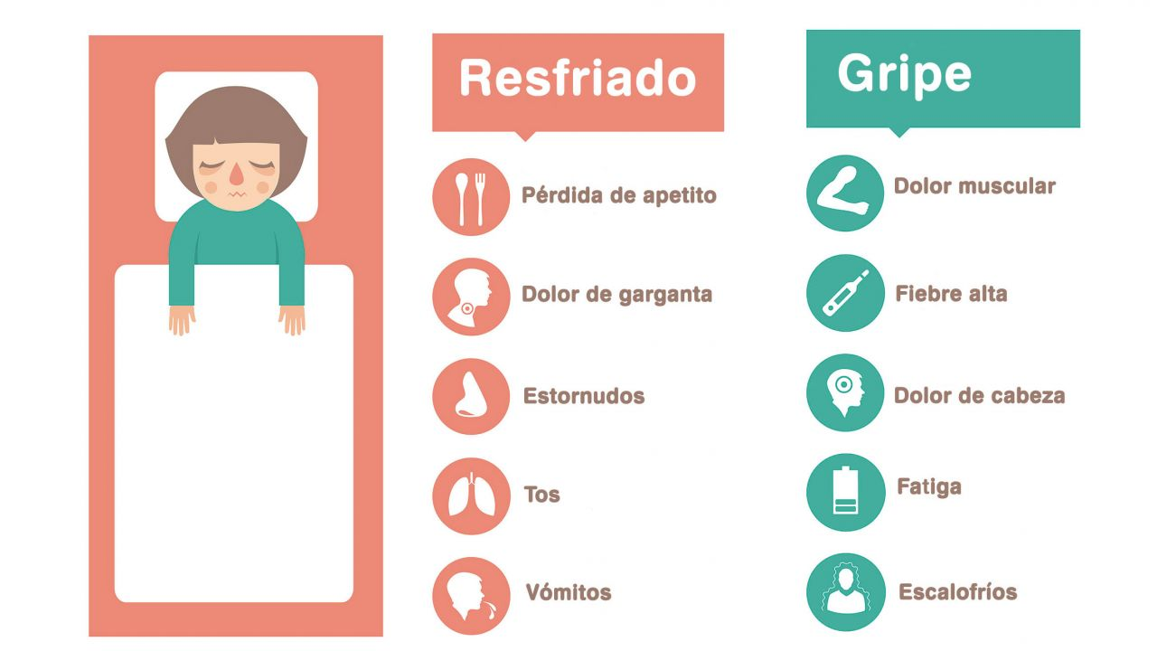 Diferencias entre Gripe y Resfriado común