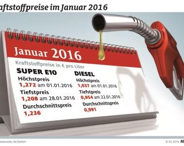 Diesel so günstig wie seit 2005 nicht mehr