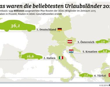 Deutschland war 2015 beliebtestes Pkw-Urlaubsland