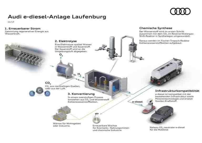 Audis neue Pilotanlage wandelt Kohlendioxid zu Diesel