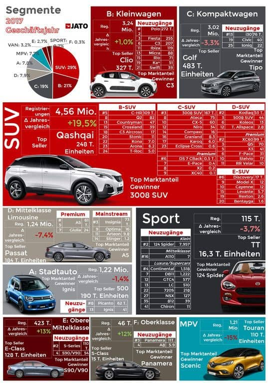 Der europäische Pkw-Markt 2017