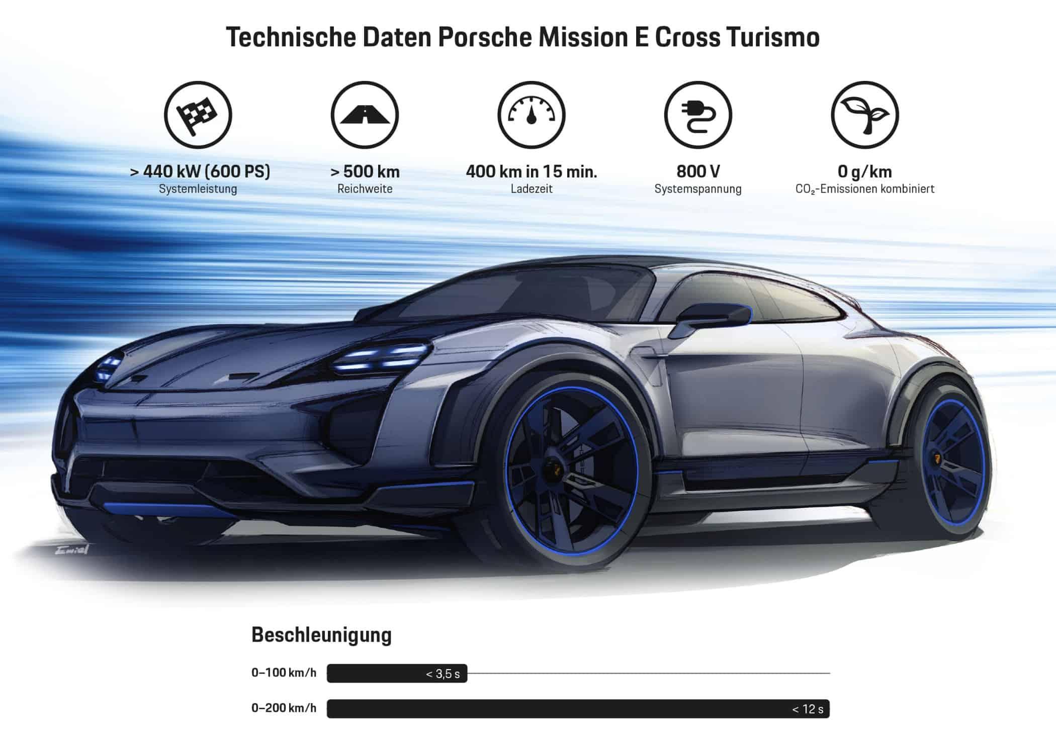 Elektro-Konzeptstudie Mission E Cross Turismo geht in Serie