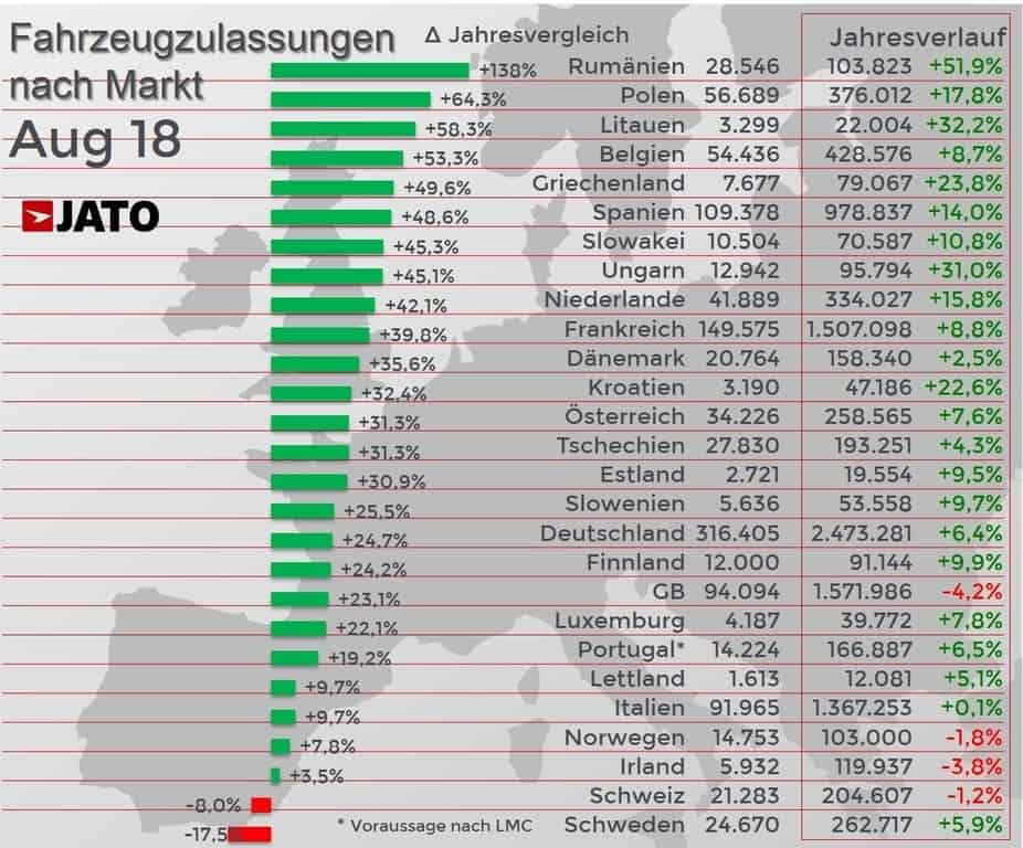 Europas Automärkte mit dem besten August seit 20 Jahren