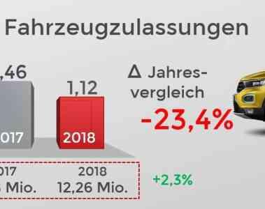 Der europäische Automarkt im September 2018.