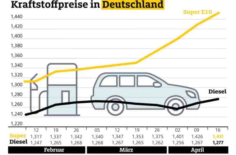 Infografik Kraftstoffpreise in Deutschland April 2019.