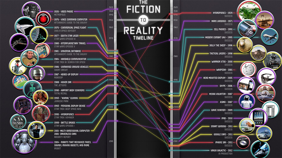 Science versus Fiction