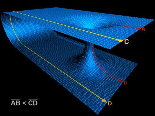 Quantenverschränkung, Wurmlöcher und höhere Dimensionen