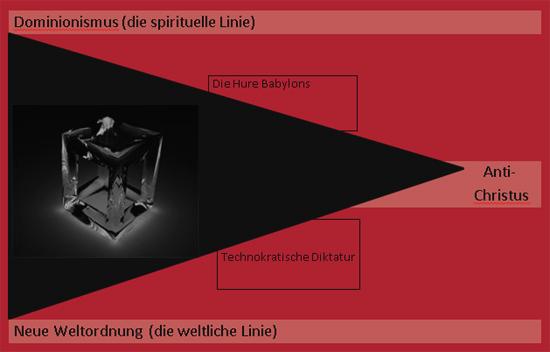 Endzeit-Triangel