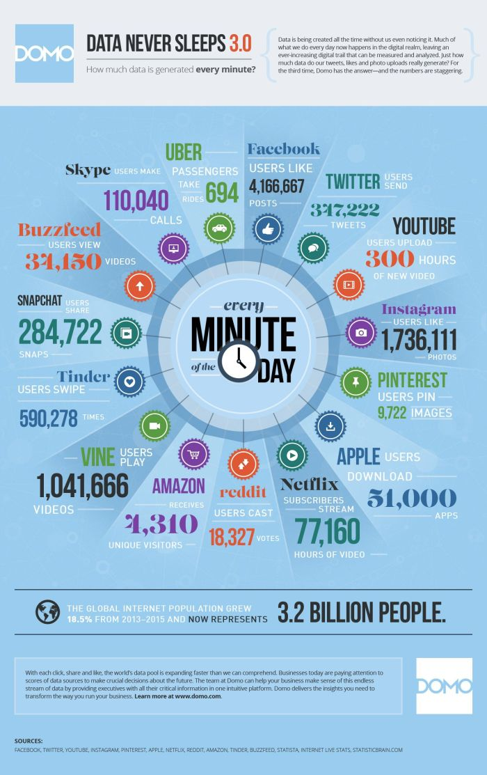 domo-data-infographic