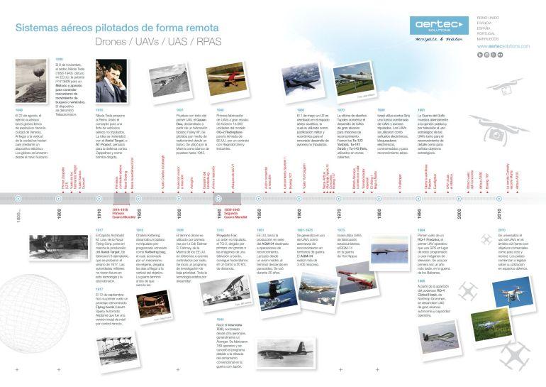 historia-drones-infografia