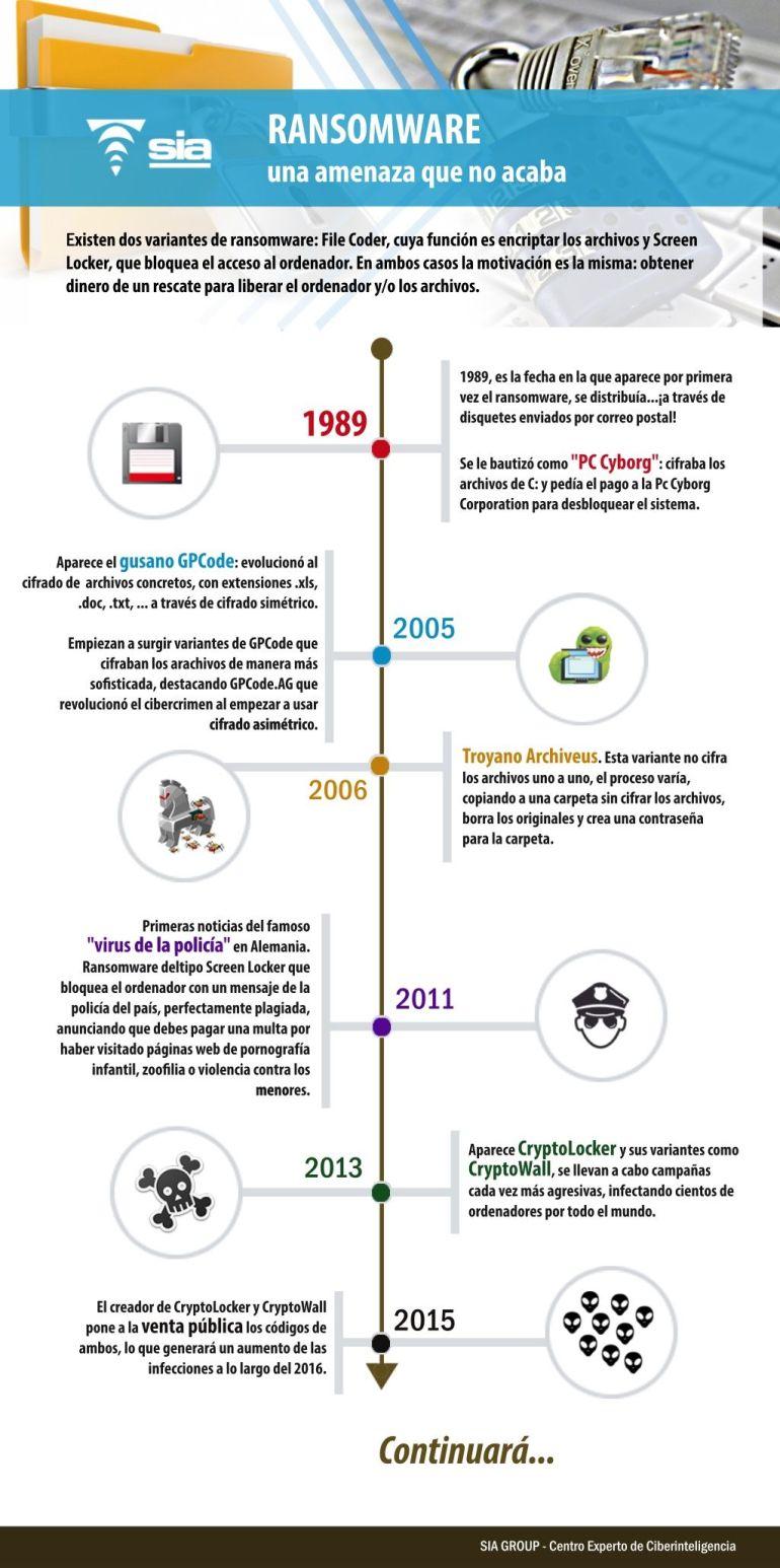 ransomware-infografia