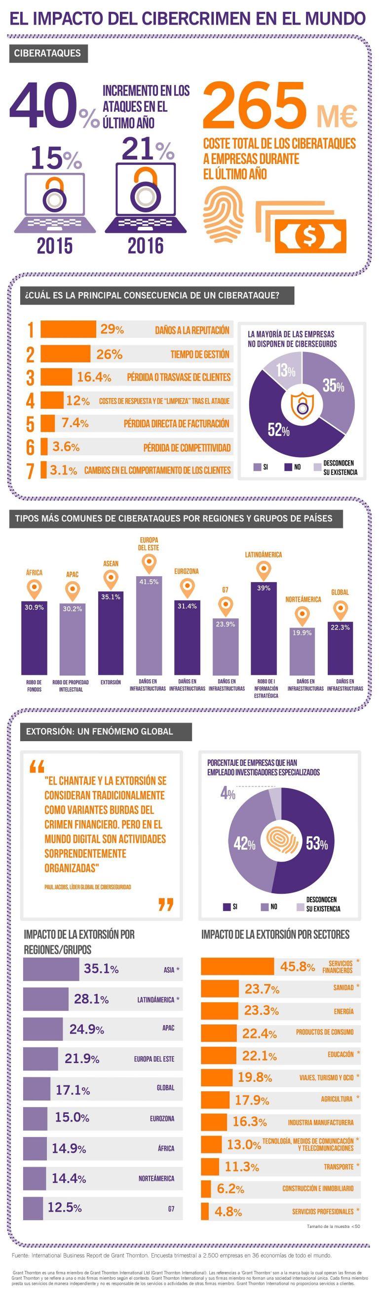 infografia_cibercrimen