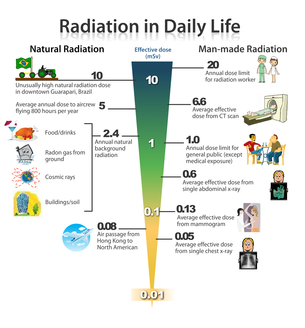Quick Radiation Reference Guide