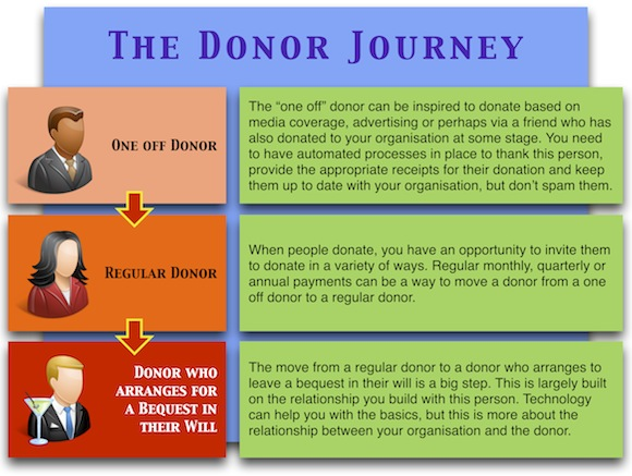 The NFP Donor Journey