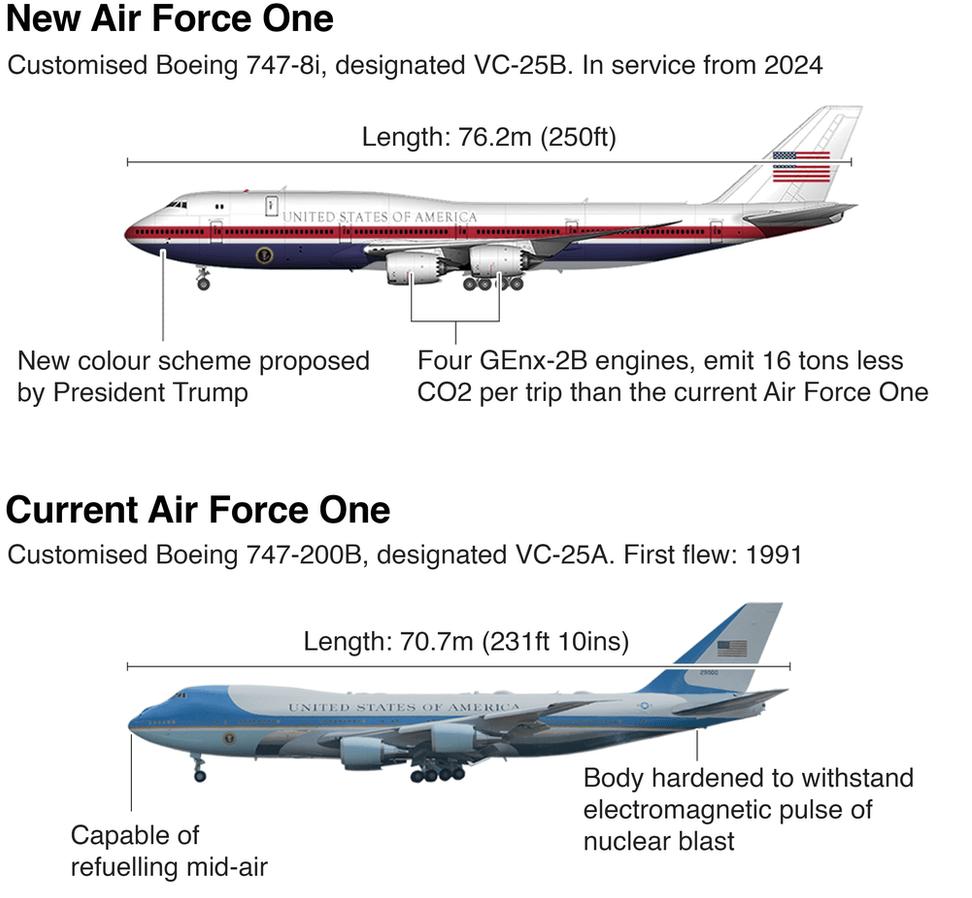 Air Force One standard design