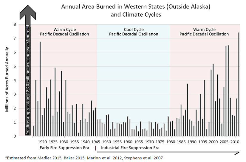 Over long historical timelines, the amounts of forested acres burned, and high-severity burned acres each year, are still within the natural range of variation for the past century, and far below the normal tens of millions of acres burned before the 20th century. Credit: Chad Hanson