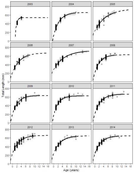 plot of chunk vbFitFacet2