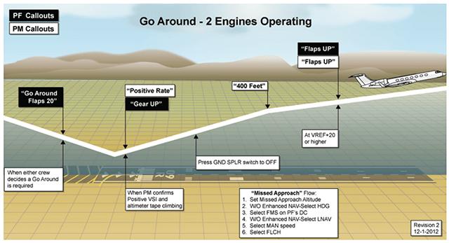 Go-Around procedures. Source: code7700.com