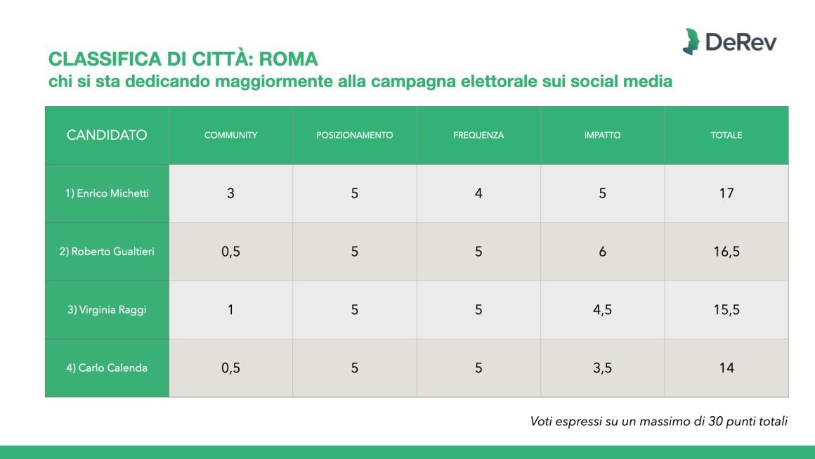 Elezioni amministrative 2021, abbiamo analizzato per Repubblica le campagne sui social media di Milano, Napoli, Roma