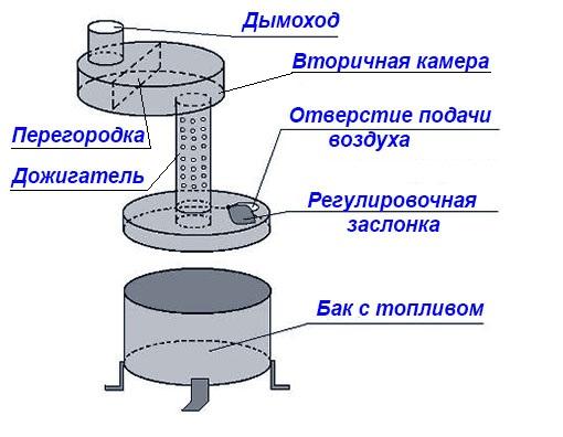 Egyszerű olajtűzhely