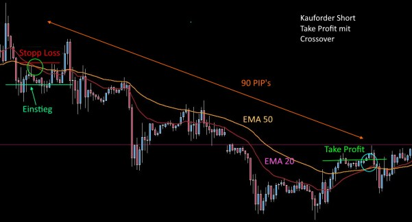 Moving Average 20 - 50 Strategie