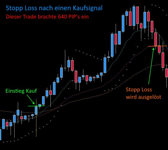 Profit System Stopp Loss an EMA25