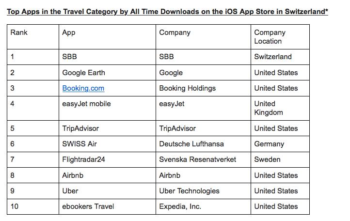 Meistverwendete Reise-Apps in der Schweiz