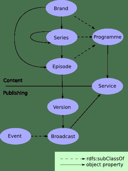 Programme ontology