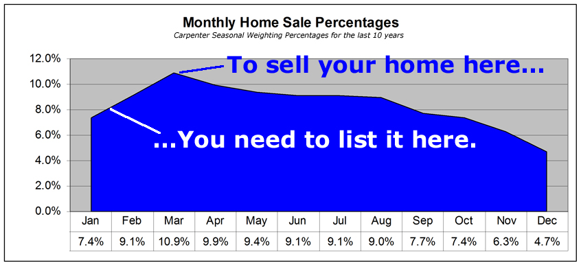 Spring Home Sales