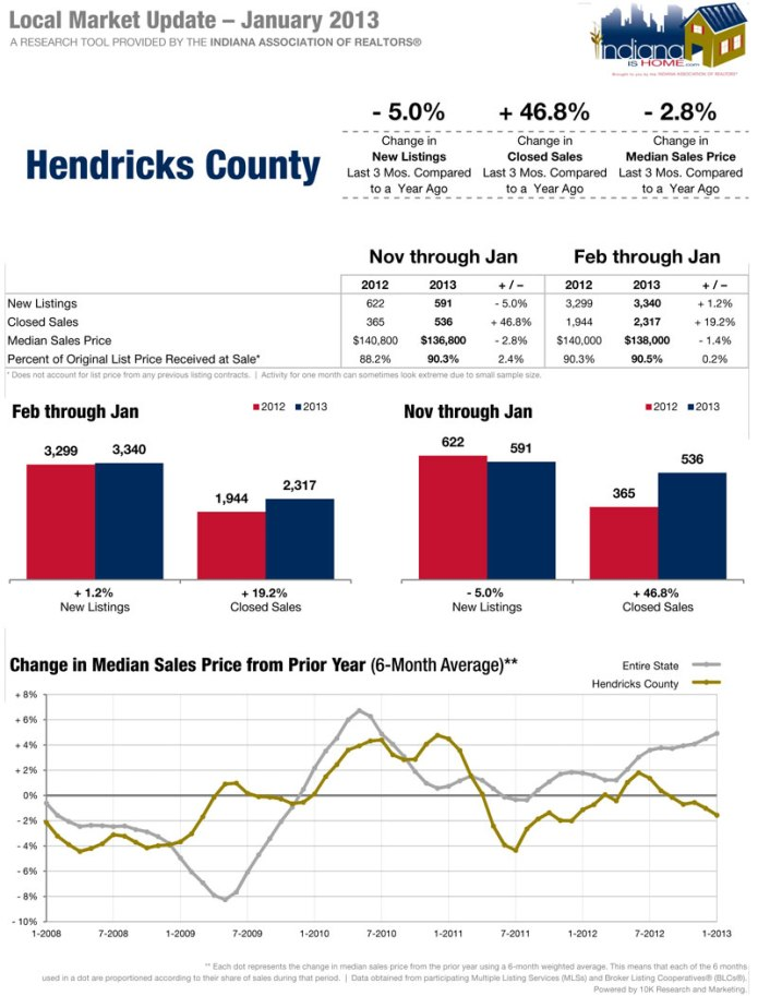 Hendricks County January 2013 Real Estate Report