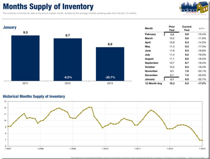 State Average for Inventory Supply