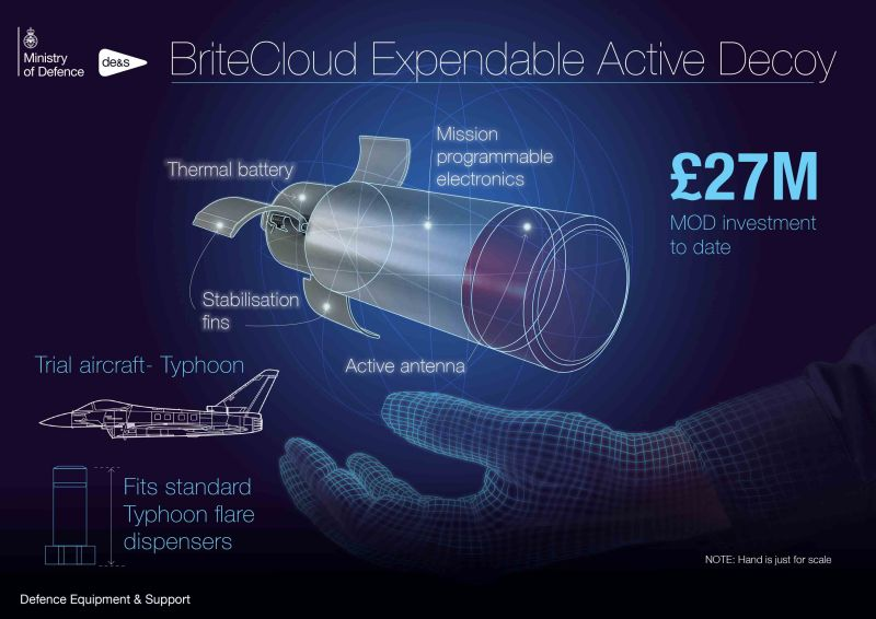 BriteCloud Expendable Active Decoy (EAD)