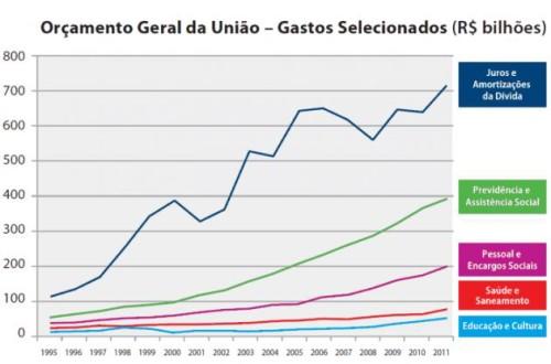 Auditoria da dívida pública brasileira