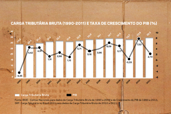 carga tributaria PIB