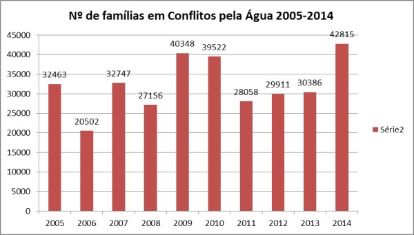 conflitos_pela_agua_familias