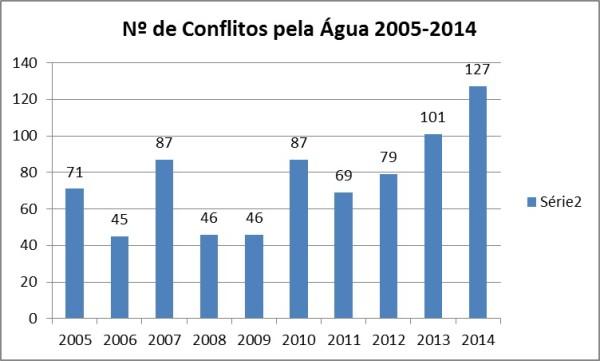 conflitos_pela_agua_numero