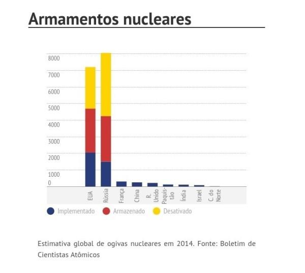 Armamentos Nucleares